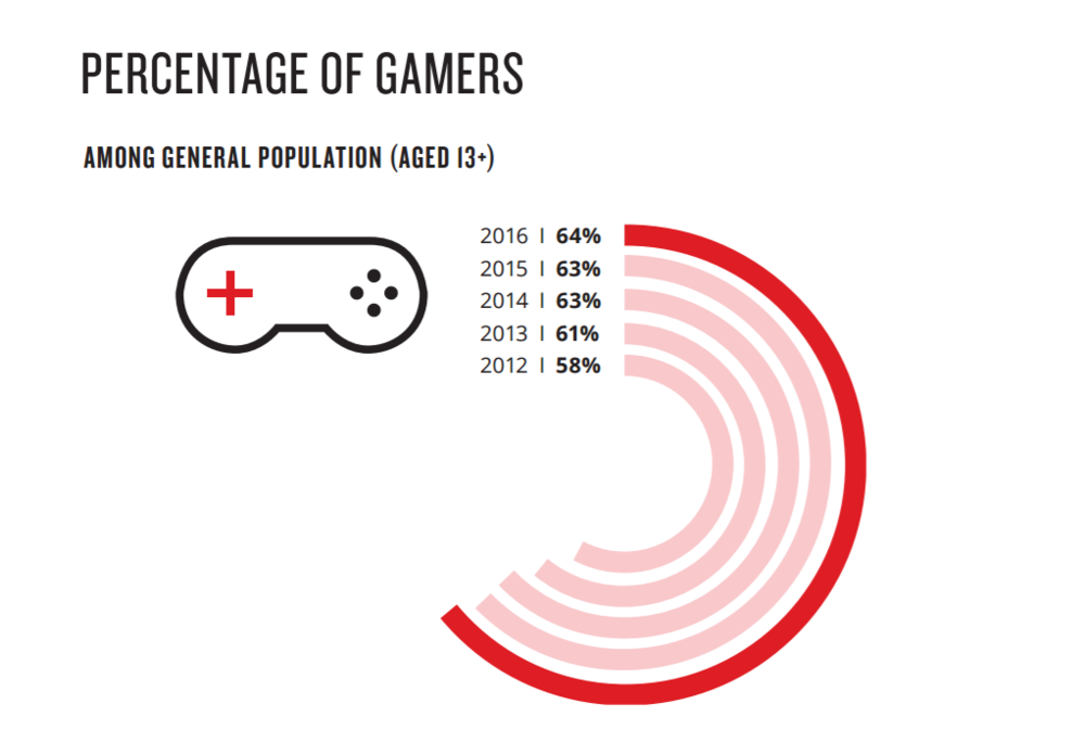 Percentage of Gamers